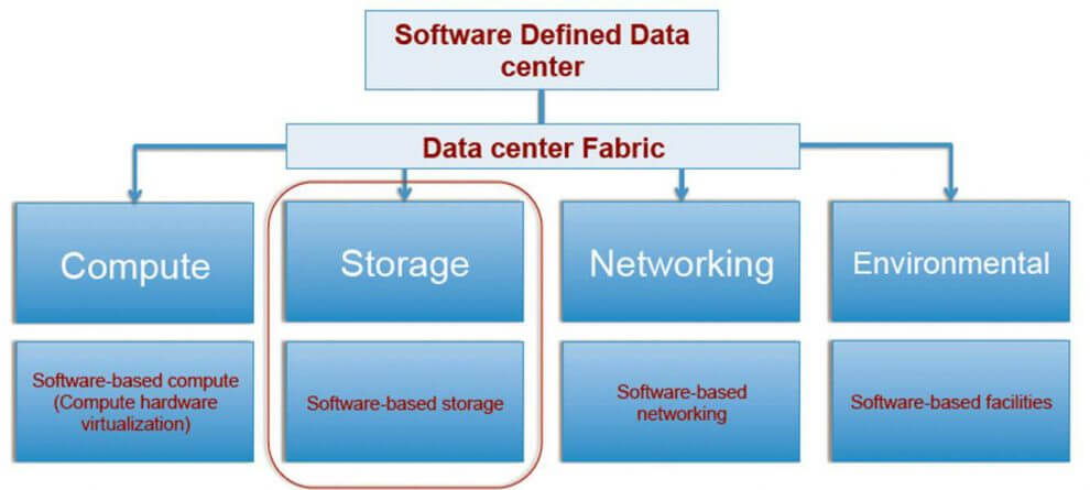 Digicor Software Defined Data Centra